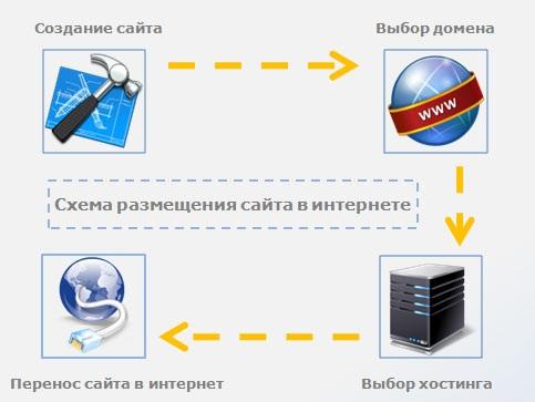 ArtHosting.ru - Доступный хостинг для сайта